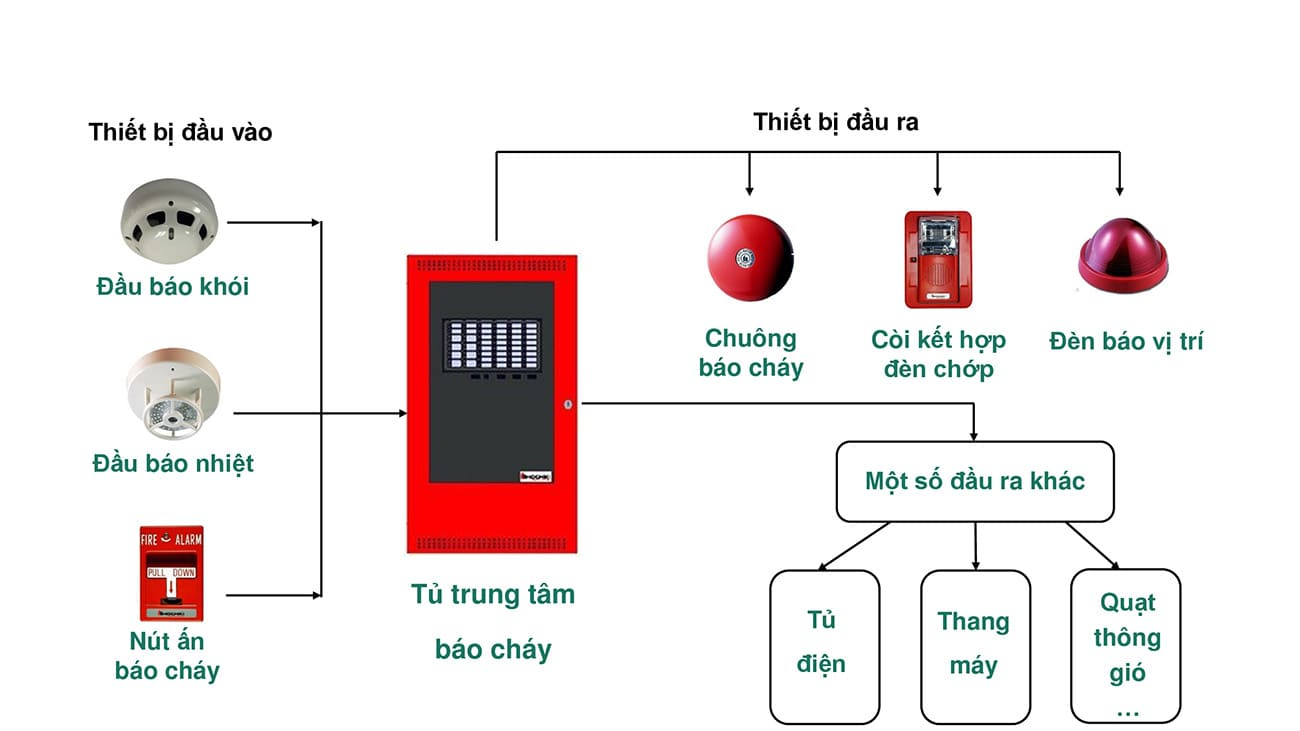 Sơ đồ và nguyên lý làm việc của hệ thống báo cháy tự động thông thường (Nguồn: Internet)