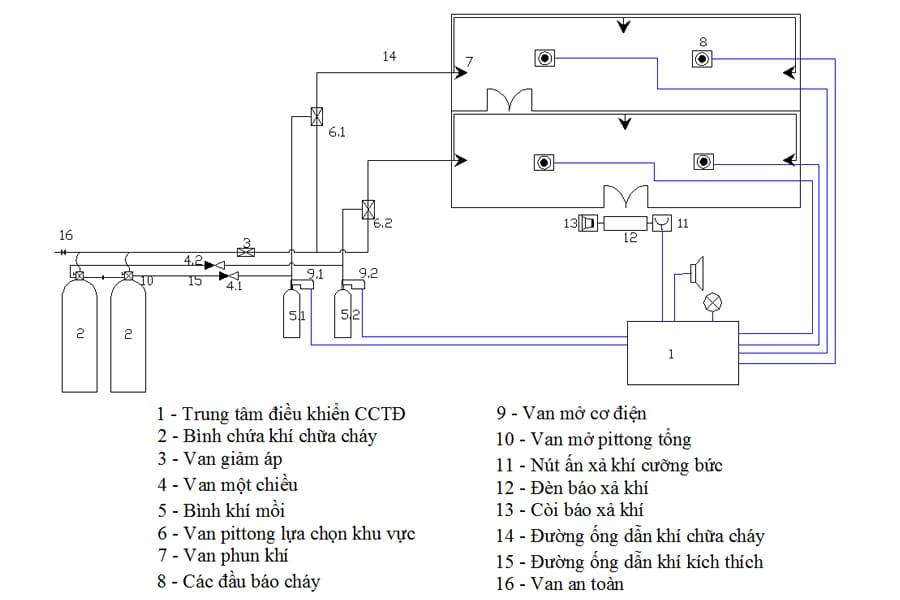 Sơ đồ - nguyên lý hệ thống chữa cháy tự động bằng khí khởi động bằng hệ thống báo cháy tự động
