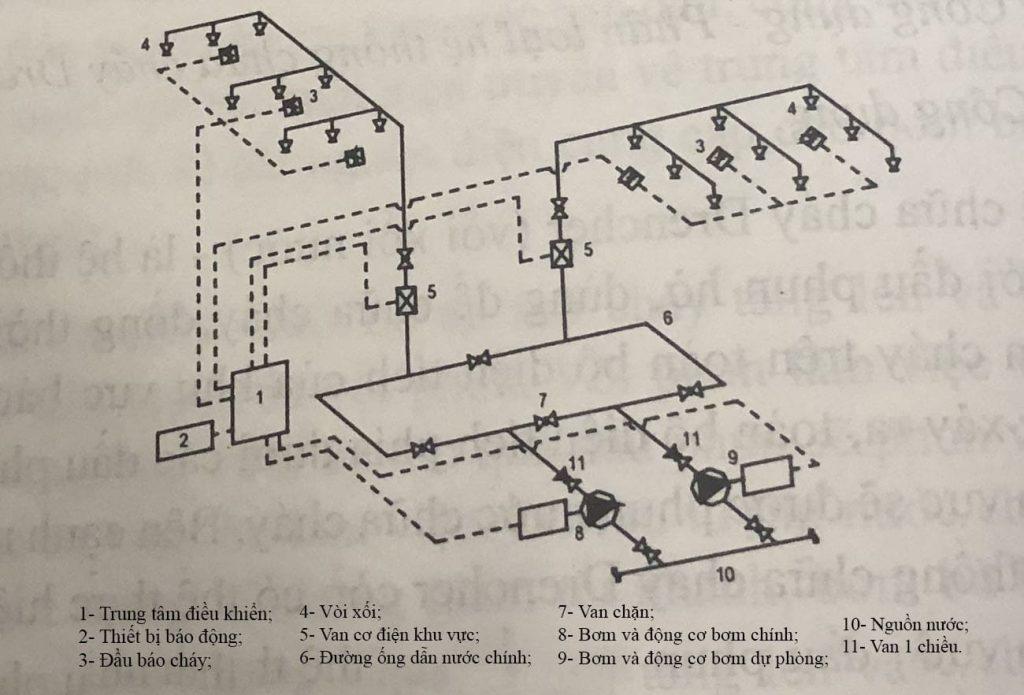 Sơ đồ - nguyên lý hoạt động hệ thống chữa cháy Drencher khởi động bằng hệ thống báo cháy tự động
